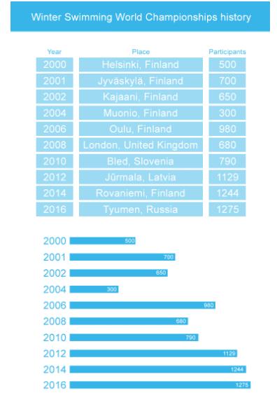 Afholdte verdensmesterskaber i vinter-is-svømning 2000-2016